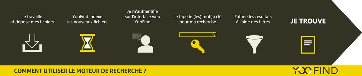 Comment fonctionne YooFind ?